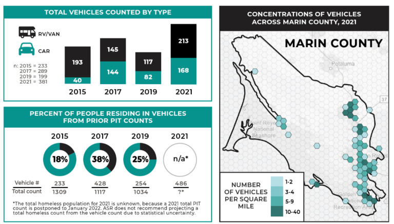 Number of People Living in Vehicles in Marin County Nearly Double